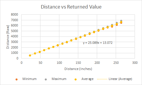 Sensor Value Chart