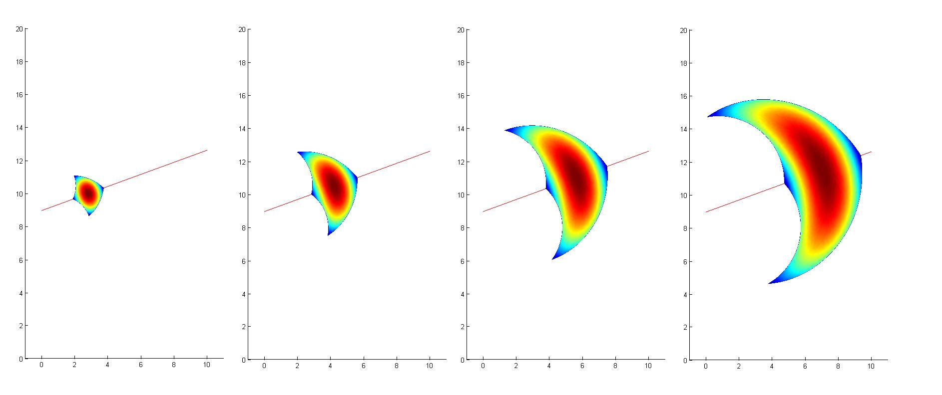 Forward Probability Set