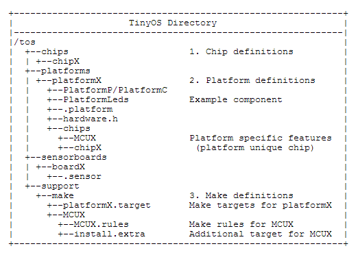 TinyOS on the MSP430 Launchpads   0x7D com
